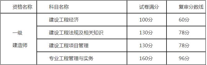 重庆一建合格标准
