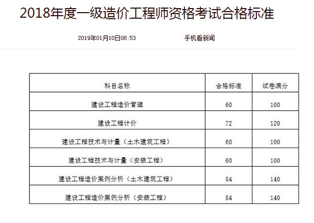 中国人事考试网:2018年一级造价工程师合格标准已公布