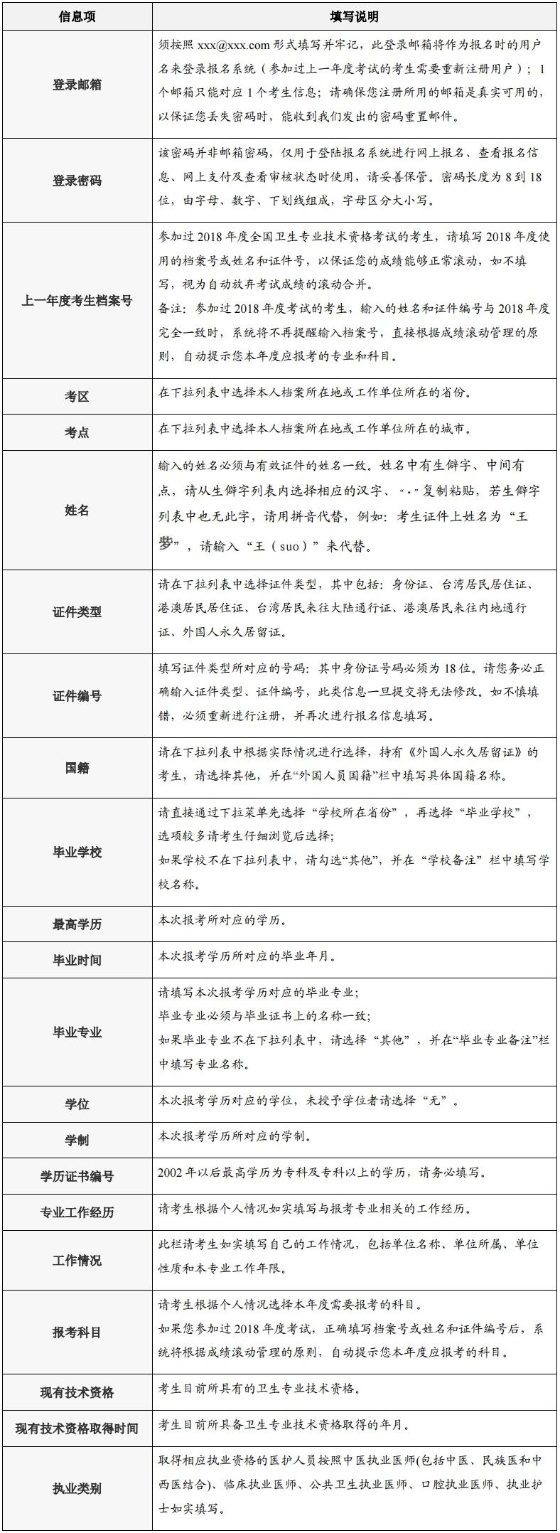 2019年初中级护师考试报名表填写说明