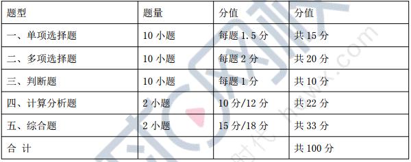 2019年中级会计职称《中级会计实务》考试题型、题量