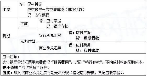 2019年初级会计职称《初级会计实务》第三章负债分录—应付票据