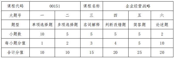 新疆维吾尔自治区2019年全国高等教育自学考试报考简章