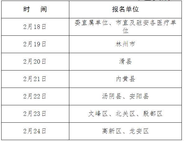 河南安阳2019年医师资格考试现场审核时间