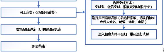 海南省2019年度中级会计职称网上报名操作流程