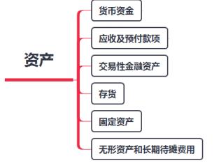 2019年初级会计职称《初级会计实务》思维导图:第二章资产