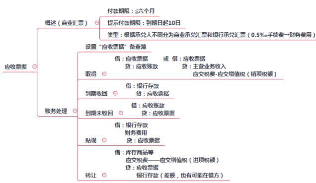 2019年初级会计职称《初级会计实务》思维导图:应付票据