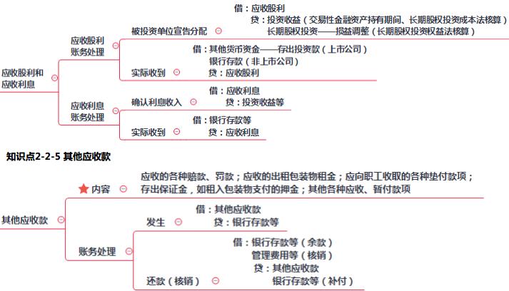 2019年初级会计职称《初级会计实务》思维导图:应收股利和应收利息