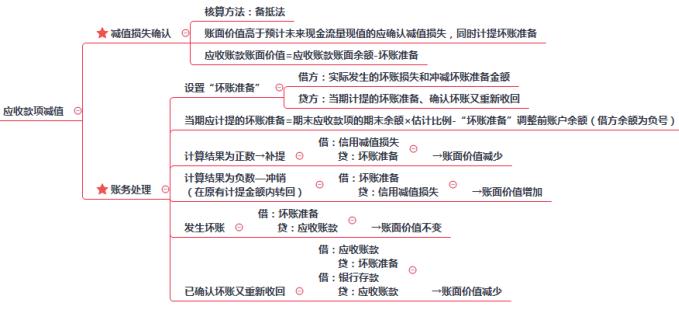 2019年初级会计职称《初级会计实务》思维导图:应收账款减值