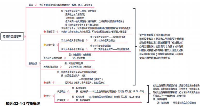 2019年初级会计职称《初级会计实务》思维导图:交易性金融资产