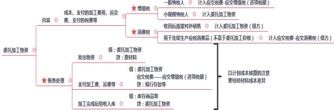 2019年初级会计职称《初级会计实务》思维导图:委托加工物资