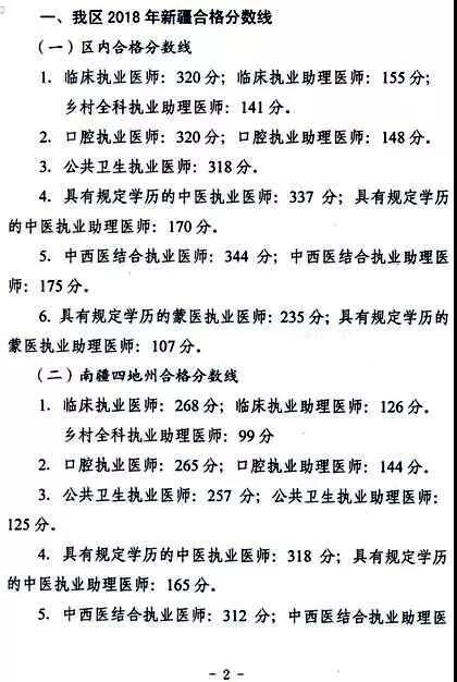 2018年新疆考区医师资格考试合格分数线确定