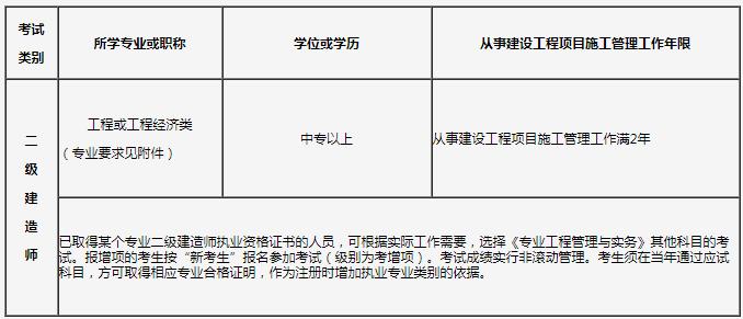 2020年吉林二级建造师报考条件