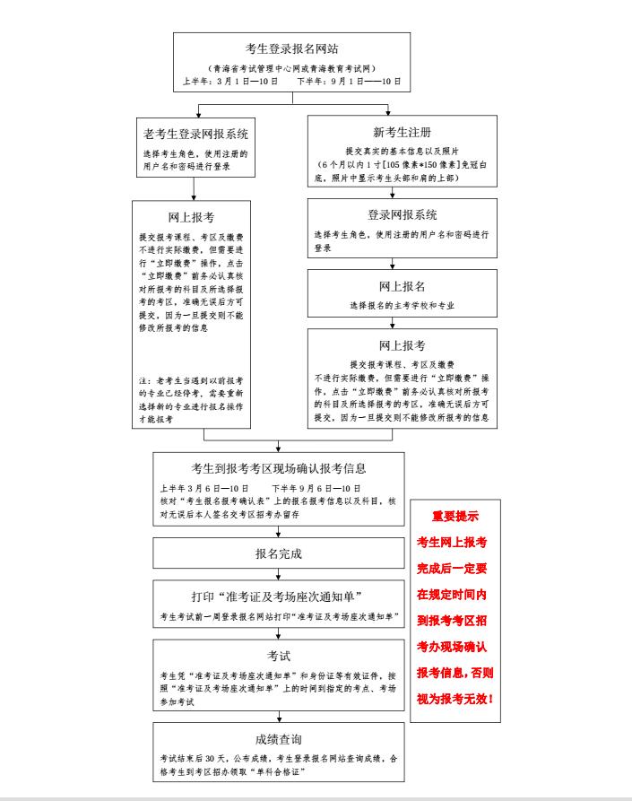 2019年4月青海自学考试报名入口