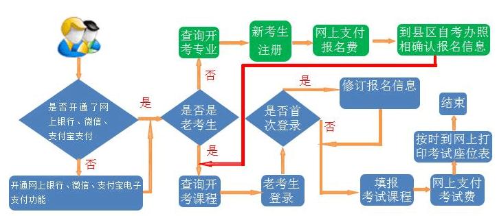 2019上半年甘肃自考报名流程
