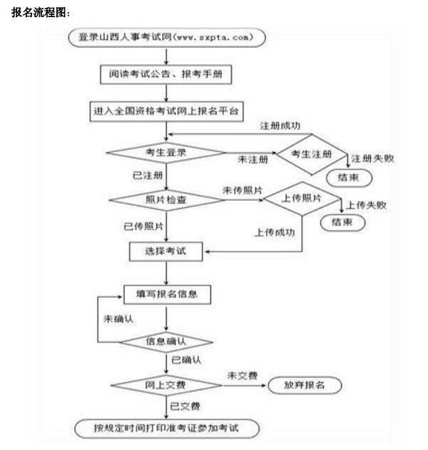 2019山西二級建造師考試報名流程.png