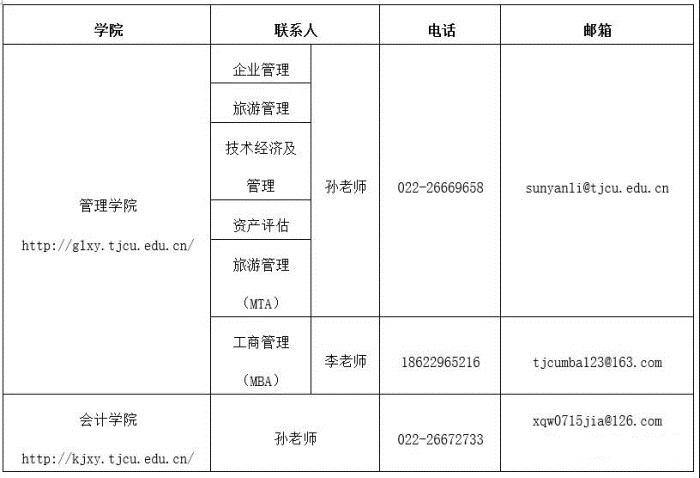 2019年天津贸易大学考研复试宣布