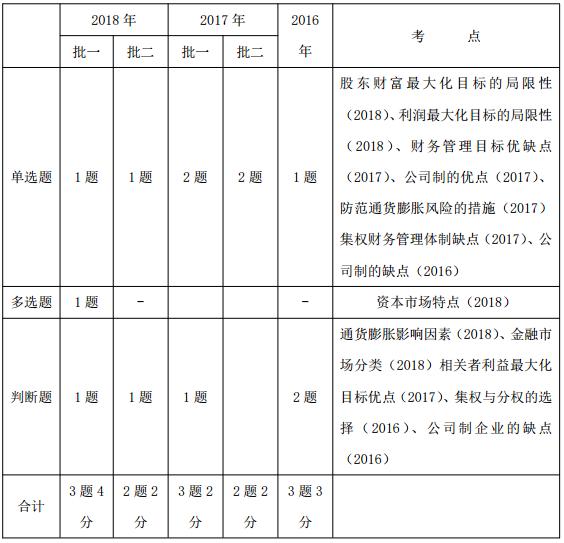 2019中级会计职称《财务管理》考试题型、分值及考点