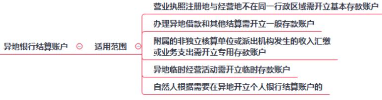 2019初级会计职称《经济法基础》考点:第三章异地银行结算账户