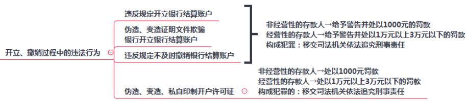 2019初级会计职称《经济法基础》考点:第三章银行结算账户开立、撤销过程中的违法行为