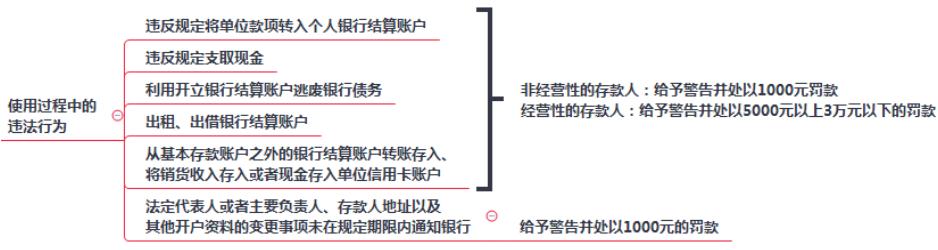 2019初级会计职称《经济法基础》考点:第三章银行结算账户使用过程中的违法行为