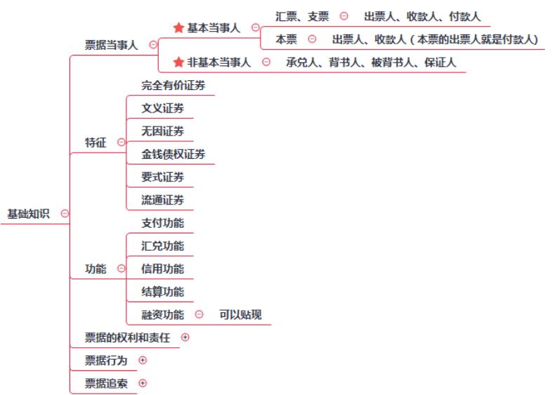 2019初级会计职称《经济法基础》考点:第三章票据基础知识