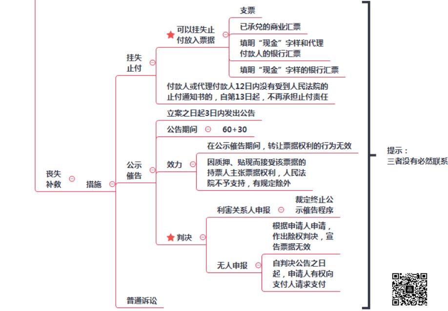 2019初级会计职称《经济法基础》考点:第三章票据权利