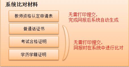 2019年北京市教师资格认定材料准备须知