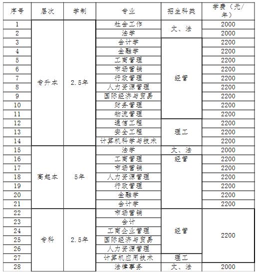 2019年山东工商学院成人高考拟招生专业目录