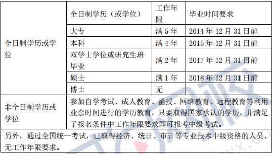 2019中级会计职称报名条件