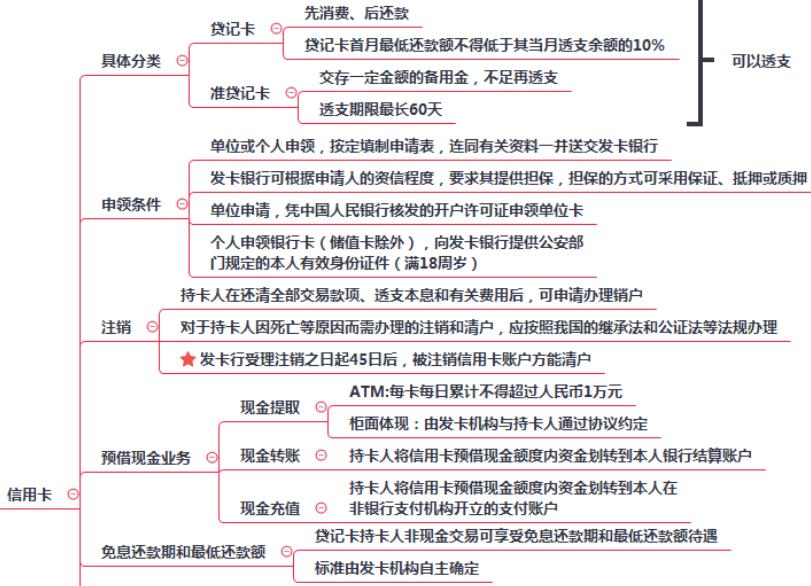 2019初级会计职称《经济法基础》考点:信用卡