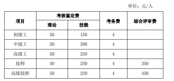 四級人力資源管理師考試報名費用