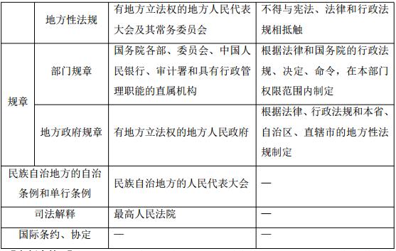 2019中级会计职称《中级经济法》第一章考点:经济法的渊源