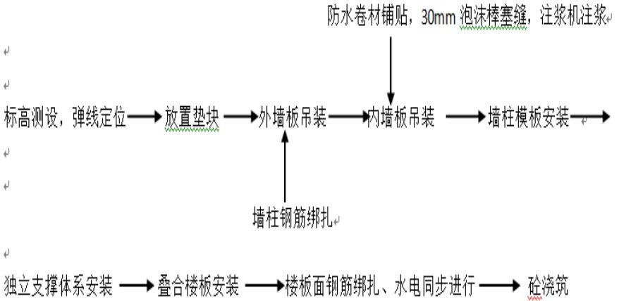 施工工艺流程1