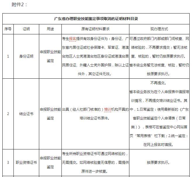 广东人力资源管理师