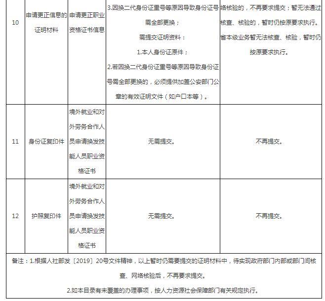 广东人力资源管理师考试