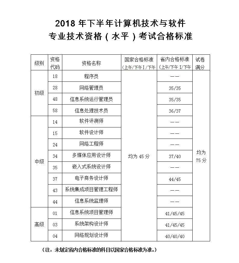 陕西2018下半年省内软考合格标准