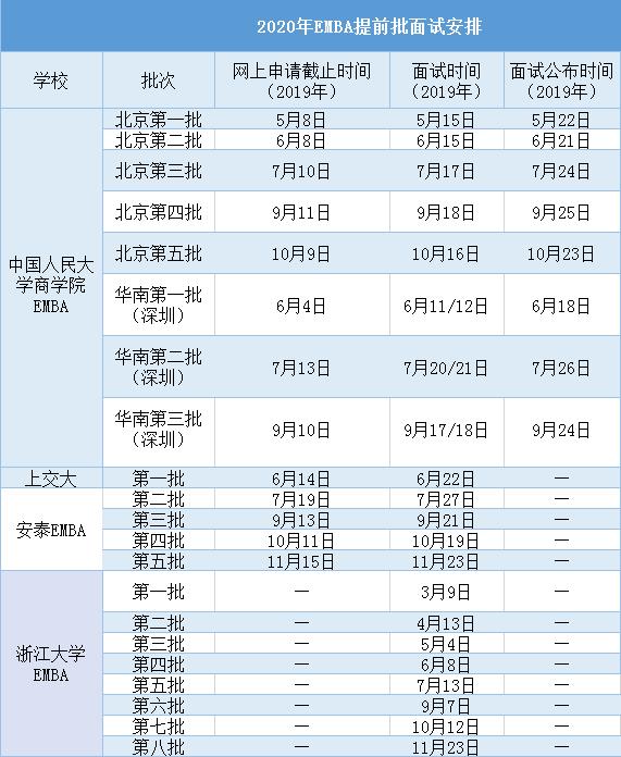 2020EMBA提前面试名校及时间表