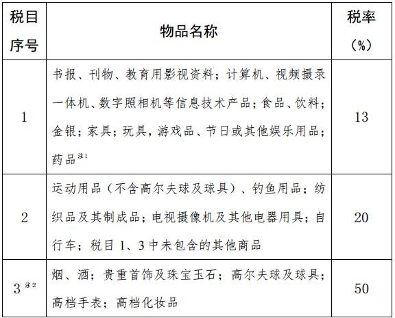 中华人民共和国进境物品进口税税率表