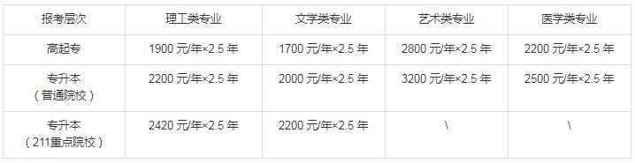 2019年江苏成人高考招生简章