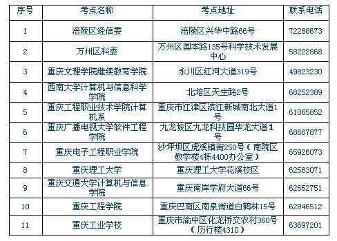 2018年下半年重庆软考资格证书领取通知