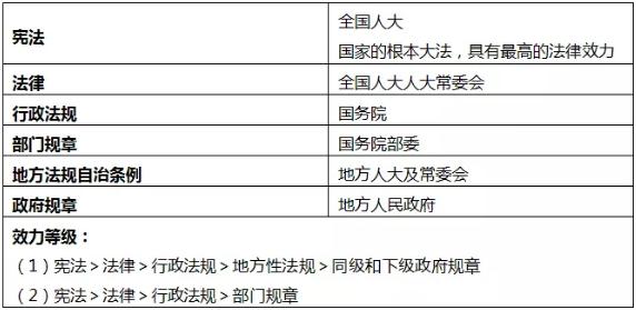 2019年初级会计职称《经济法基础》考点3:法的形式和分类