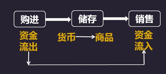 商业企业账务处理流程