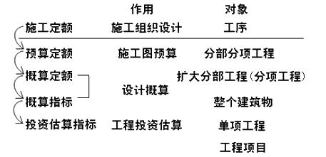 2019年二建《施工管理》考点突破:建设工程定额的分类