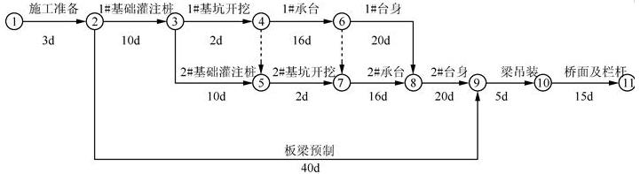 图17 网络计划图