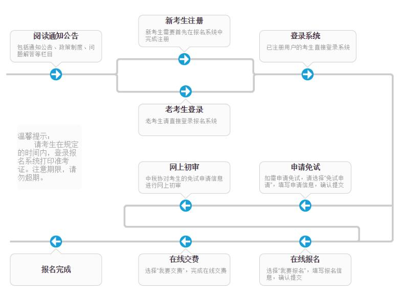 2019年黑龙江税务师报名流程介绍