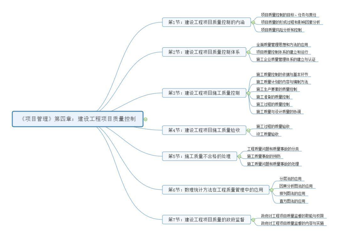 2019年一级建造师《项目管理》第四章思维导图