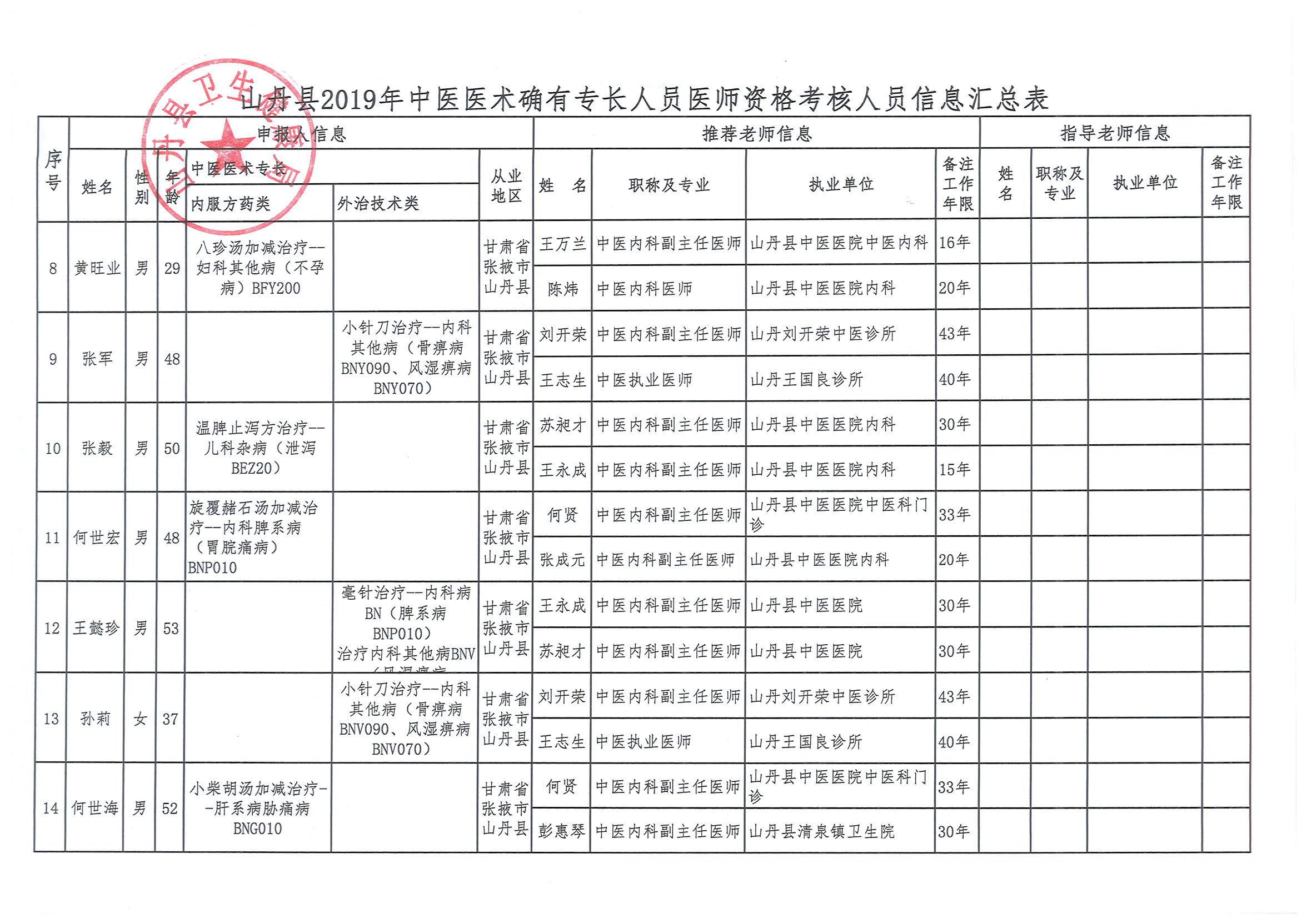 2019年山丹县中医医术确有专长人员医师资格考试初审合格人员信息(2)