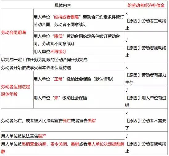 2019初级会计职称《经济法基础》考点及冲刺题(57):劳动合同的的终止