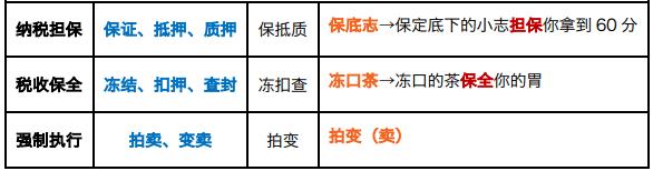 2019年初级会计职称考试答题技巧:结合口诀法