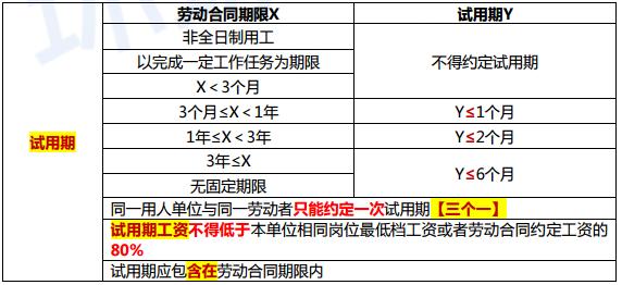 2019年初级会计职称《经济法基础》考点:试用期